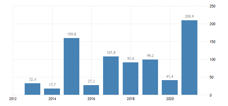 slovakia direct investment abroad financial account reinvestment of earnings eurostat data