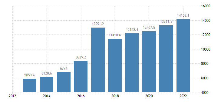 slovakia direct investment assets financial account debt instruments eurostat data