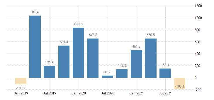 slovakia direct investment in the reporting economy financial account equity eurostat data