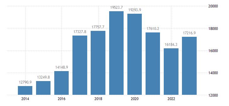 slovakia direct investment liabilities financial account debt instruments eurostat data