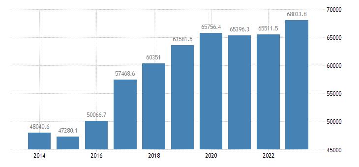 slovakia direct investment liabilities financial account eurostat data