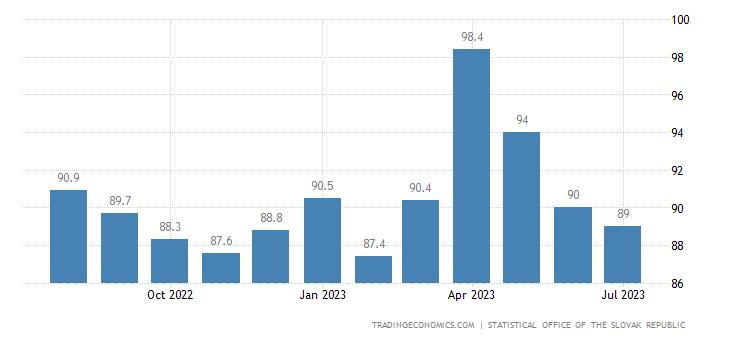 Slovakia Economic Optimism Index