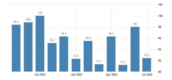 slovakia economic sentiment indicator eurostat data