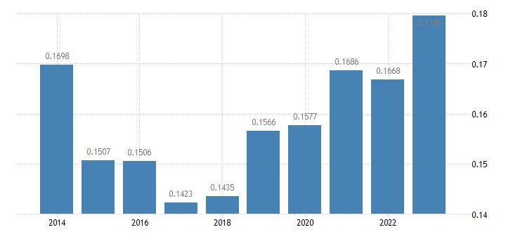 slovakia electricity prices medium size households eurostat data