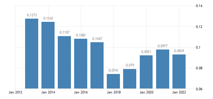 slovakia electricity prices non household medium size consumers eurostat data