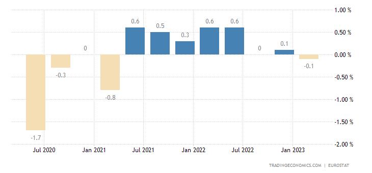 Slovakia Employment Change