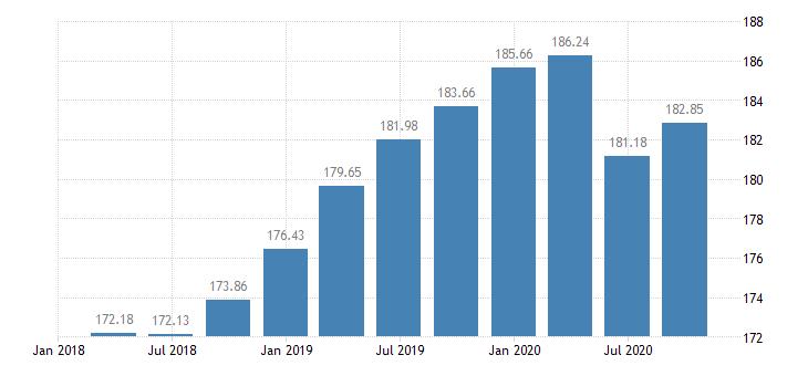 slovakia employment construction eurostat data
