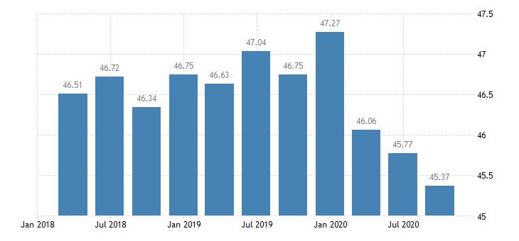 slovakia employment financial insurance activities eurostat data