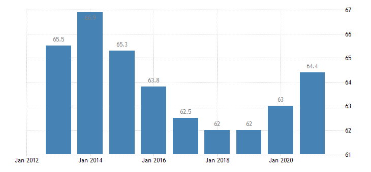slovakia employment in current job 60 months or over eurostat data