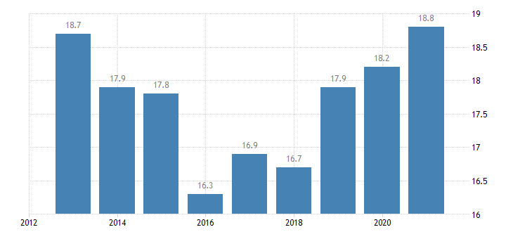 slovakia employment in current job from 24 to 59 months eurostat data