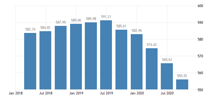 slovakia employment industry except construction eurostat data