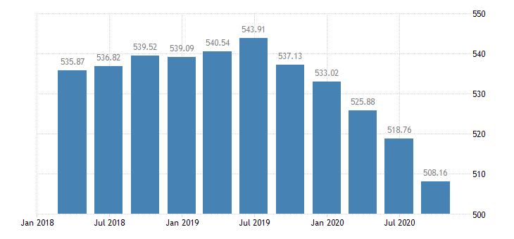 slovakia employment manufacturing eurostat data