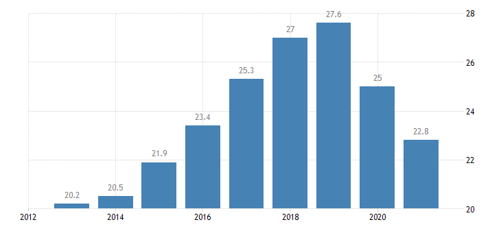 slovakia employment rate from 15 to 24 years eurostat data
