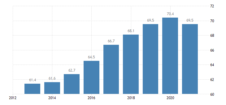 slovakia employment rate from 15 to 64 years eurostat data