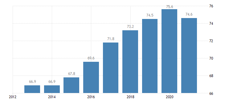 slovakia employment rate from 20 to 64 years eurostat data
