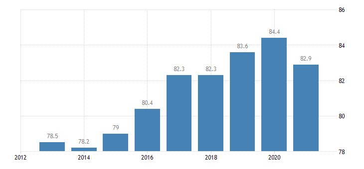 slovakia employment rate from 25 to 54 years eurostat data