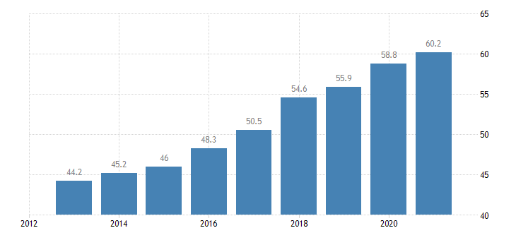 slovakia employment rate from 55 to 64 years eurostat data