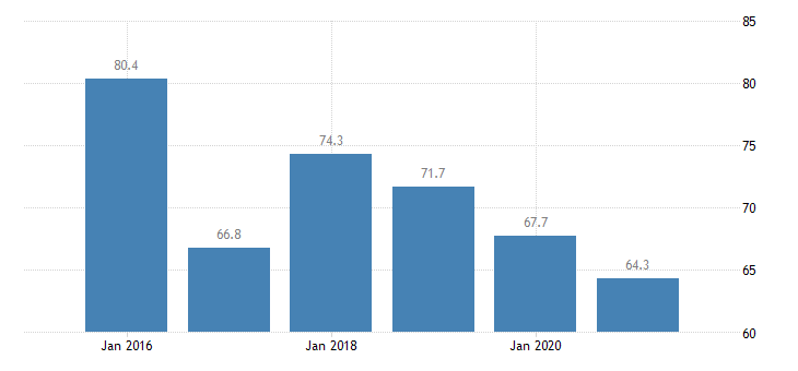 slovakia employment rate of non eu nationals age group 20 64 eurostat data