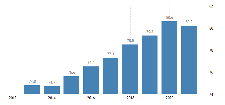slovakia employment rate tertiary education levels 5 8 eurostat data