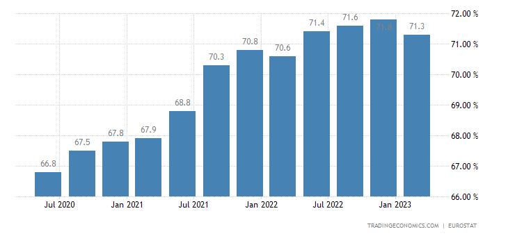 Slovakia Employment Rate