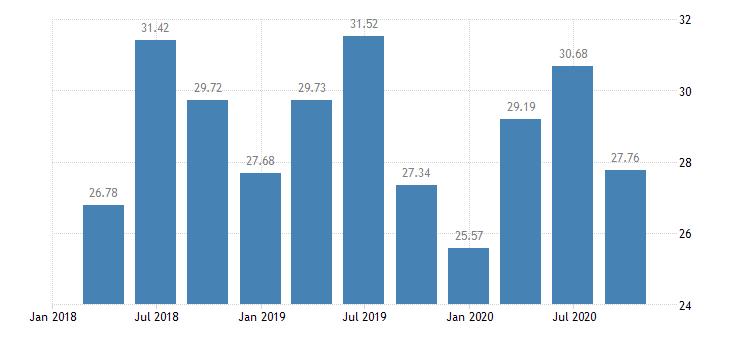 slovakia employment real estate activities eurostat data