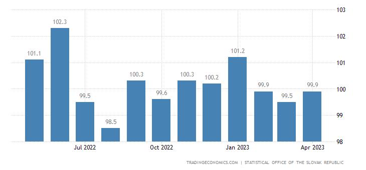 Slovakia Export Prices