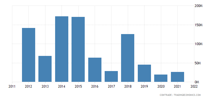 slovakia exports algeria