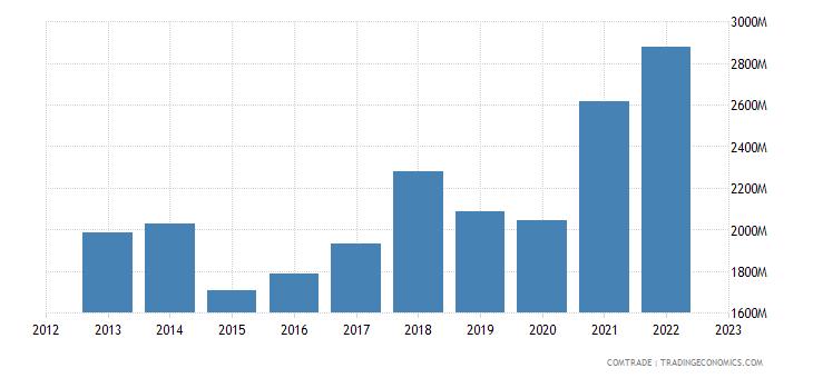 slovakia exports articles iron steel