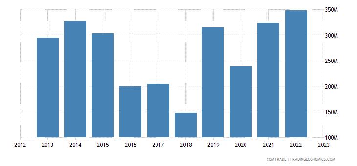 slovakia exports australia