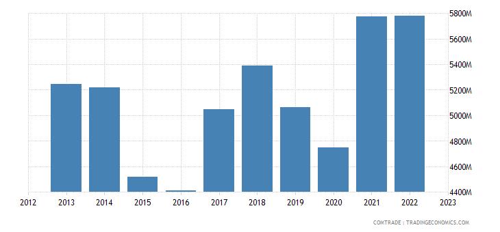slovakia exports austria