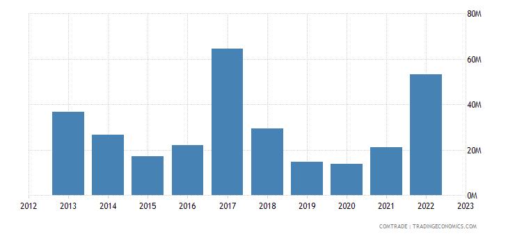 slovakia exports azerbaijan