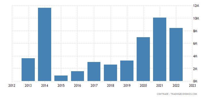 slovakia exports bangladesh