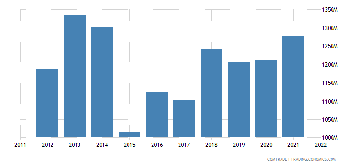 slovakia exports belgium