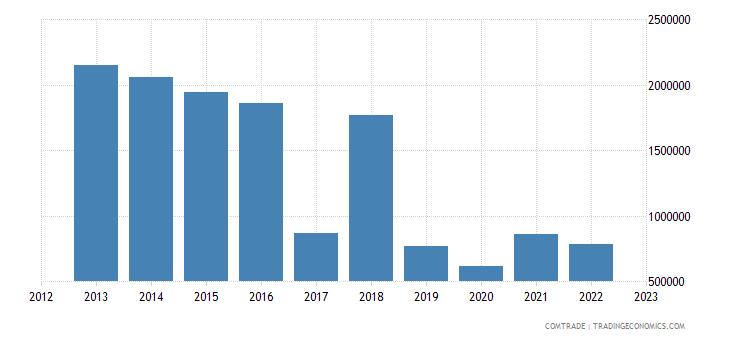 slovakia exports bolivia