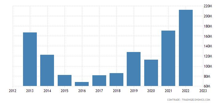 slovakia exports brazil
