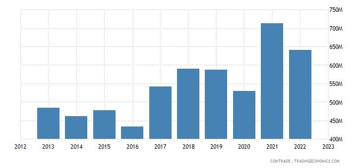 slovakia exports bulgaria