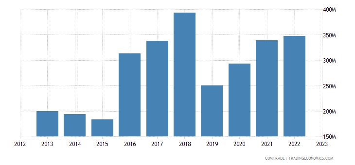 slovakia exports canada