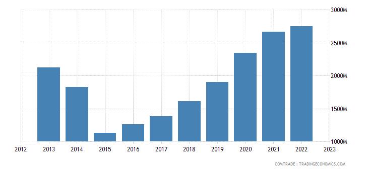 slovakia exports china