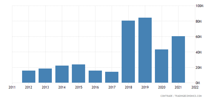slovakia exports colombia