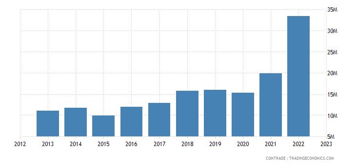 slovakia exports croatia articles iron steel