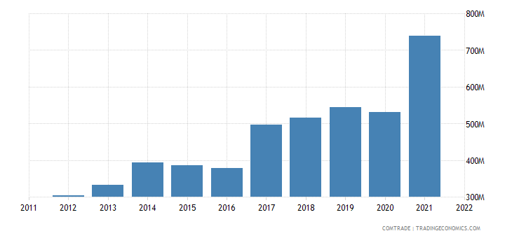 slovakia exports croatia