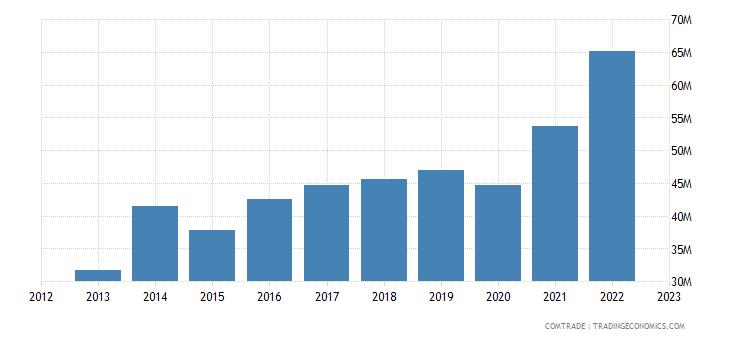 slovakia exports denmark articles iron steel