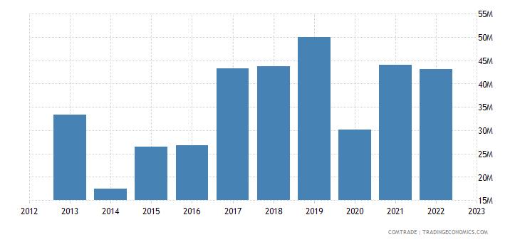 slovakia exports denmark iron steel
