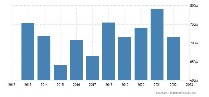 slovakia exports denmark