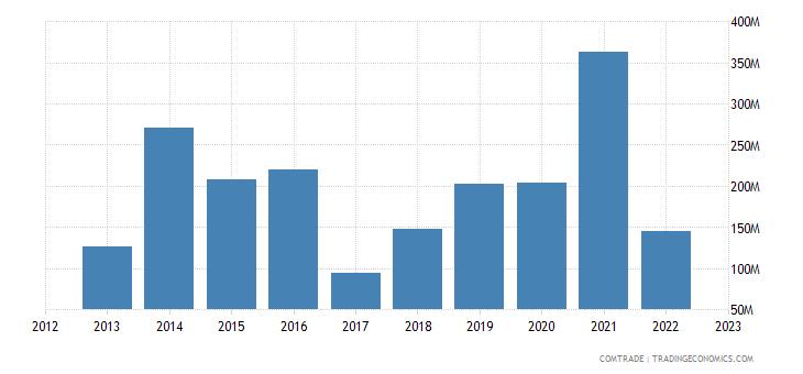 slovakia exports egypt