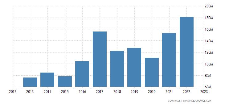 slovakia exports estonia