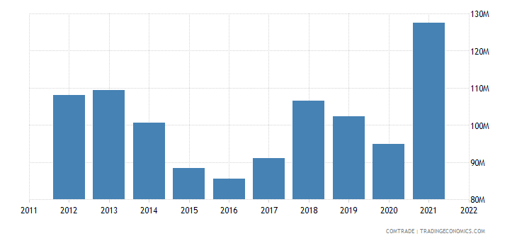 slovakia exports france articles iron steel