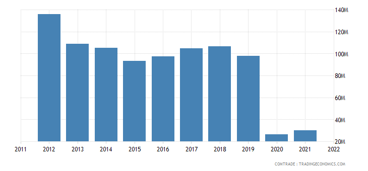 slovakia exports france miscellaneous articles base metal