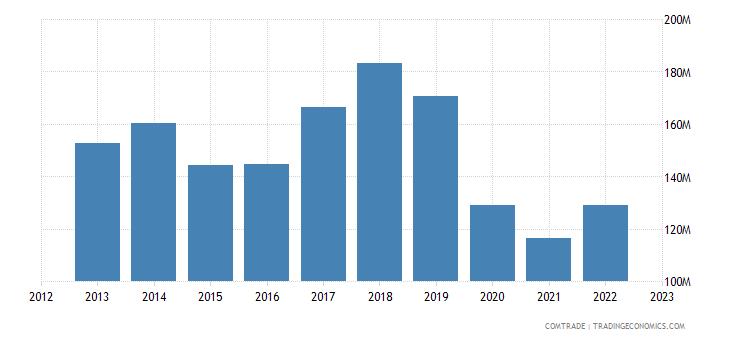 slovakia exports france plastics