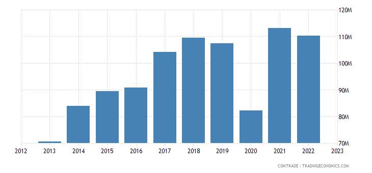 slovakia exports france rubbers